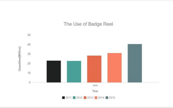 analytices for badge reels